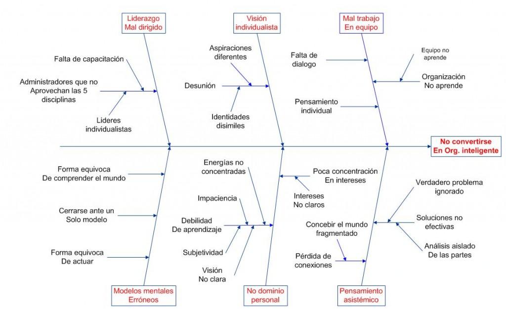 blog carolina rodriguez blog archive diagrama causa efecto Tornados De Causa Y Efecto pz