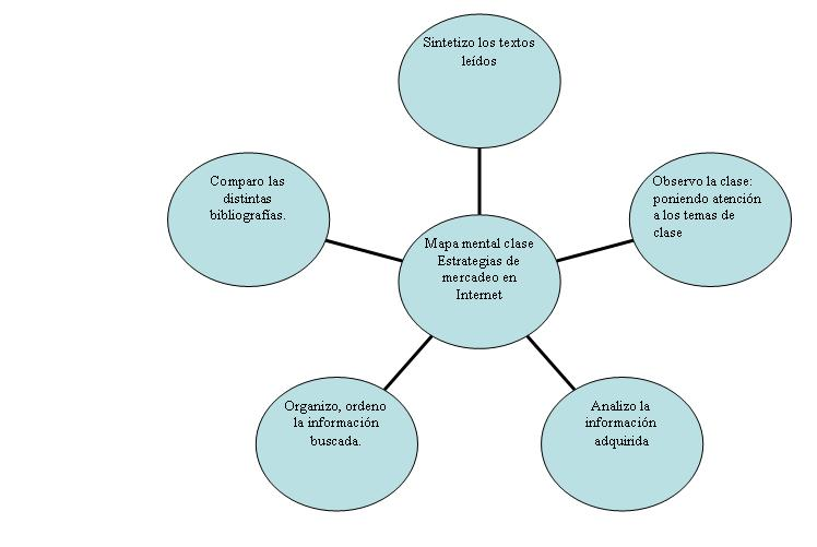 estrategia mercadeo servicio financiero: