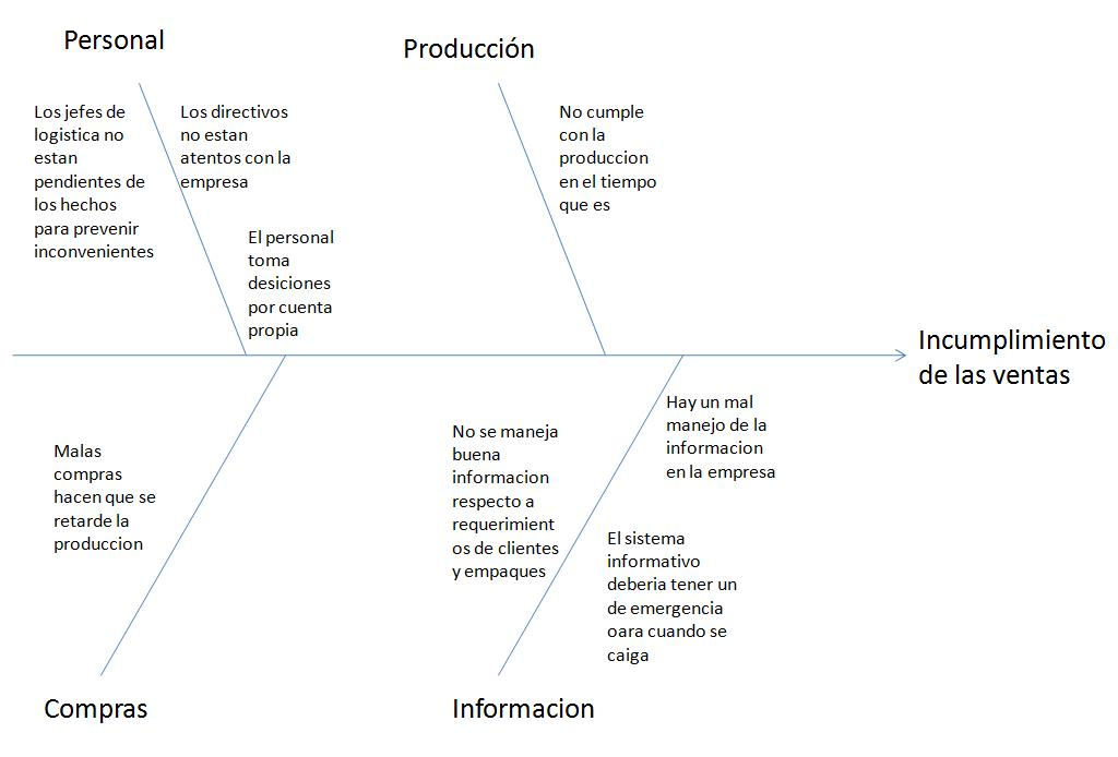 Segundo diagrama