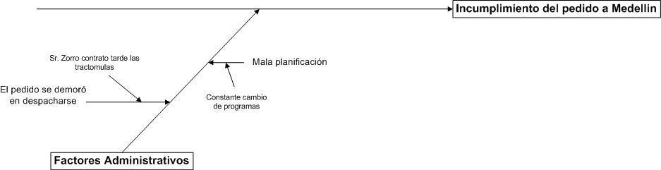 incumplimiento-de-pedido-medellin1
