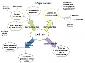 mapa-mental1
