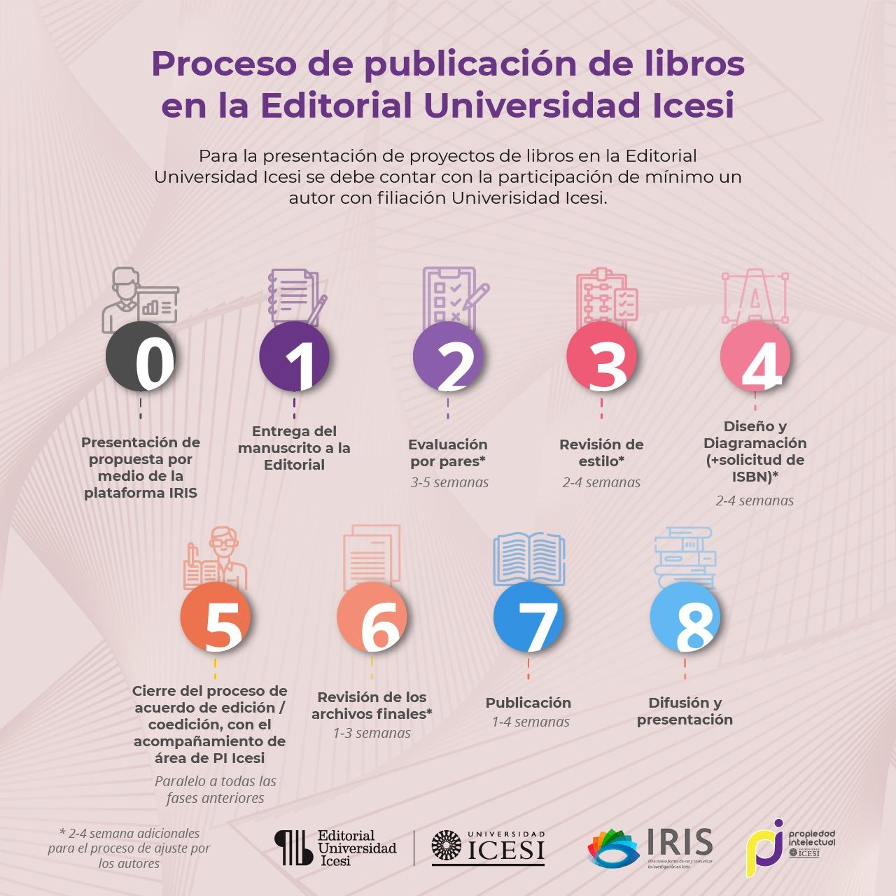 Proceso de publicación de libros en la Universidad Editorial Icesi
