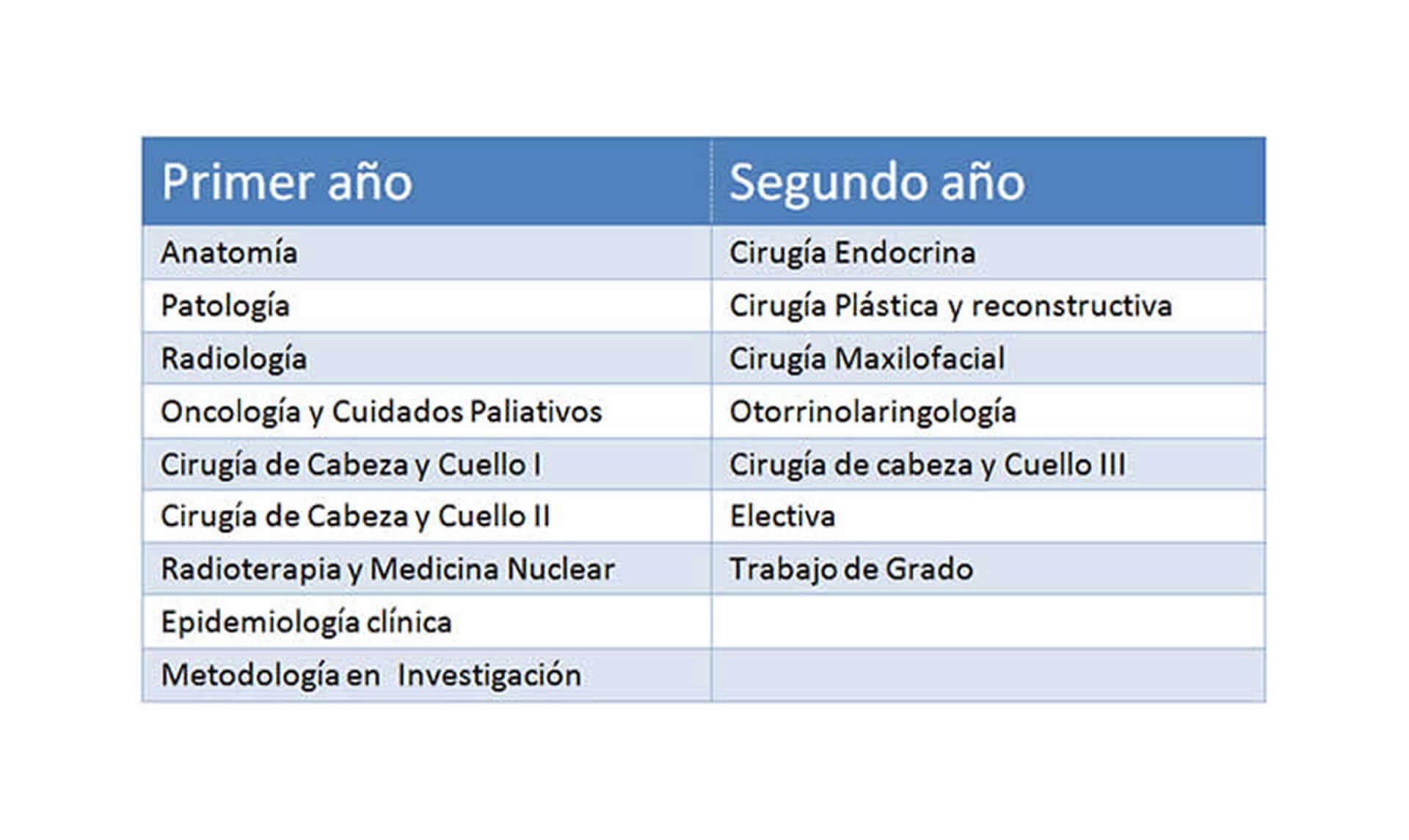 Especialización en Cirugía de Cabeza y Cuello | Facultad de Ciencias ...