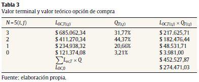 Indicators to help binary options trading