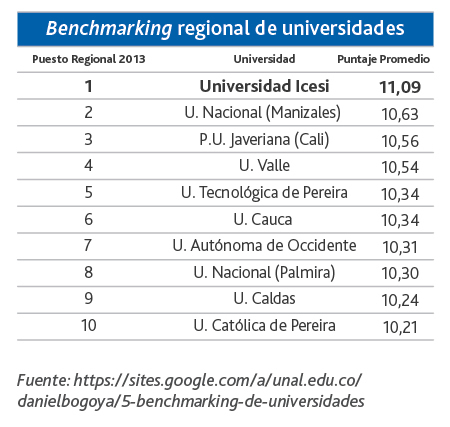 benchmarking regional
