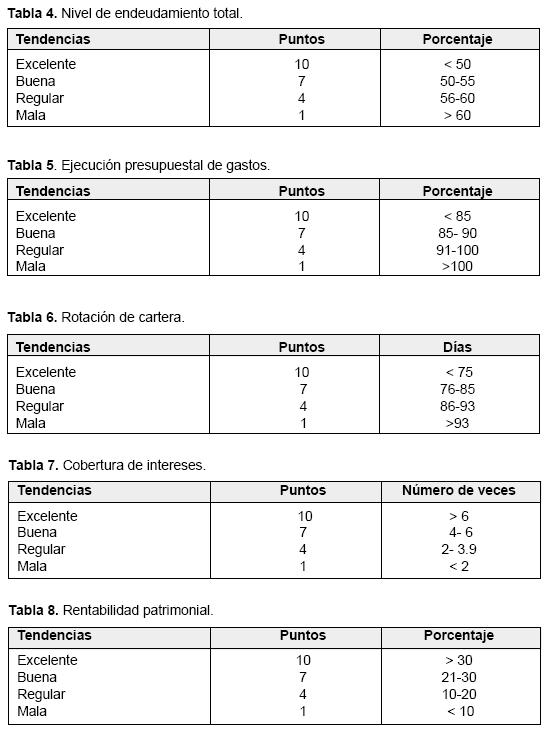 indicadores de gestion contable: