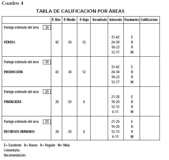 unacalificación cualitativa de acuerdocon los intervalos de la tabla ...
