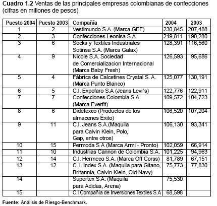 empresa comercial colombia: