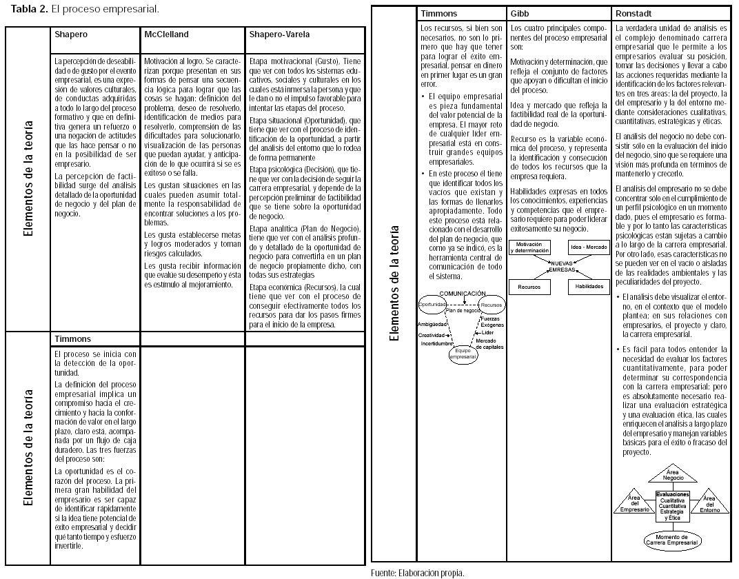 Vista de MODELO CONCEPTUAL DE DESARROLLO EMPRESARIAL BASADO EN ...