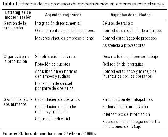 flexibilizacion laboral colombia: