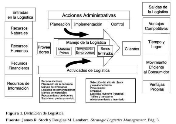 Vista de modelo de benchmarking de la cadena de abastecimiento para de acuerdo con el clm council of logistics management logstica se define como ccuart Image collections