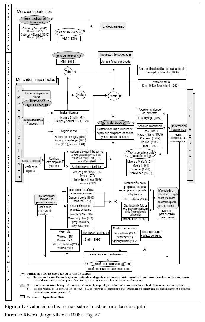 Vista De Teoría Sobre La Estructura De Capital Estudios